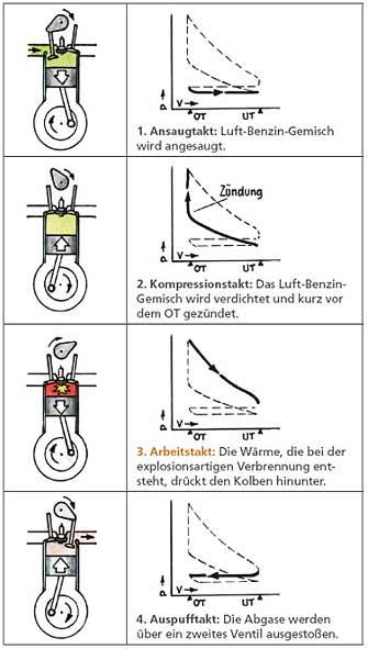 Gemütlich Diagramm Eines Motors Ideen - Die Besten Elektrischen ...